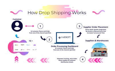 introduction-to-drop-shipping-integration-working-process-benefits.png