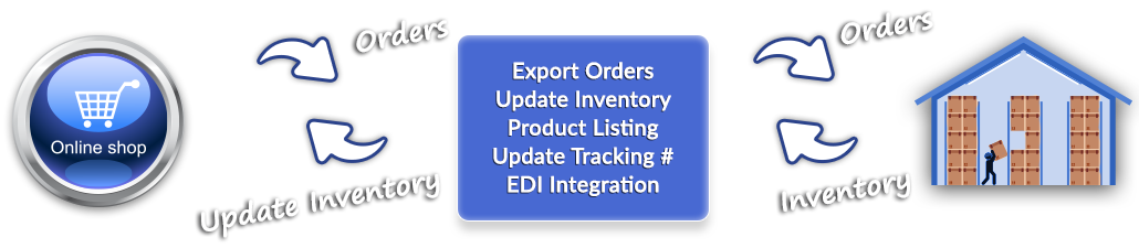 eBay Integration | eBay EDI | Dropship automation for eBay